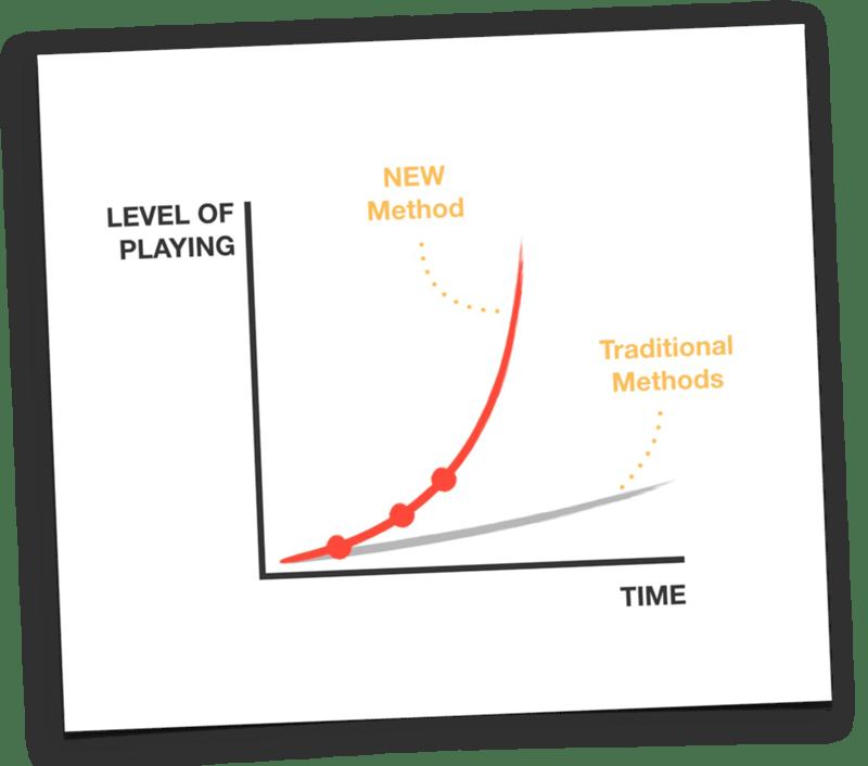 Improvement-graph-min